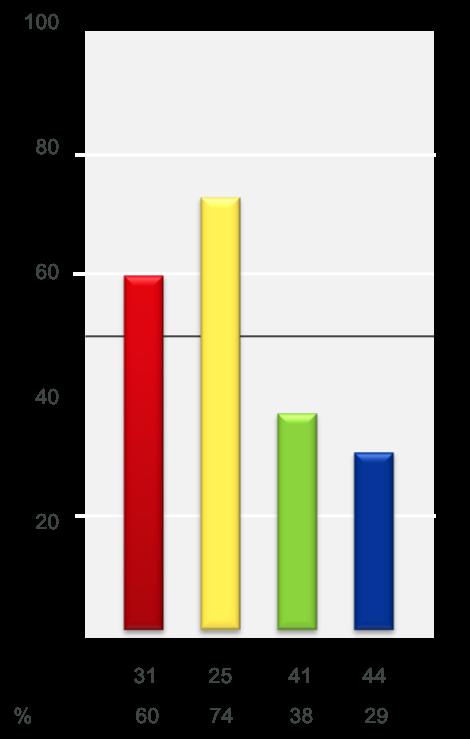 Ein Balkendiagramm mit 4 Balken in rot/gelb/grün/blau